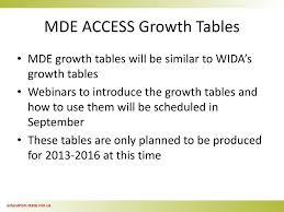 Wida Growth Charts Do Not Copy Michael Bowlus Kirsten Rewey Katherine Edwards