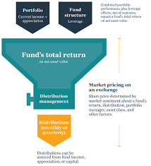 Fund Structure Chart Investing In Closed End Funds Nuveen