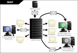 how imap works rayner s school blog how an email works which protocols send the
