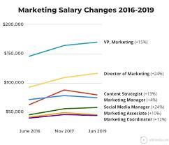 Marketing Job Descriptions Marketing Job Salaries Guide