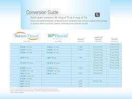Synthroid Dosage Chart Nature Throid Conversion Guide Thyroid Health Adrenal