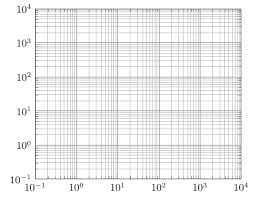 Easy Creation Of Logarithmic Grid With Tikz Tex Latex