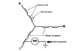resistance in motors