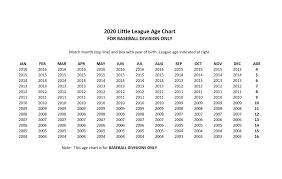 Select Baseball Age Chart Fair Oaks Orangevale Little League