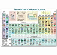 Art Print Hot New Elements Periodic Table Knowledge Chart Collage 14x21 24x36 27x40 Inch Silk Poster Wall Canvas Decoration X 42