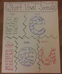 Short Vowel Sounds Anchor Chart Kindergarten Anchor Charts