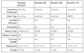 Roomba Comparison Chart Irobot Roomba 614 Review Everything You Need To Know