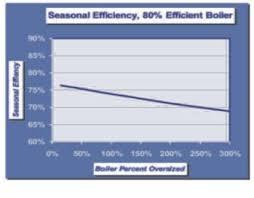 Boiler Efficiency Chart Boiler Misconceptions