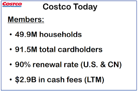 costco makes the bulk pun intended of its earnings from membership fees memberships account for approximately 75 of its earnings