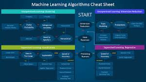 Artifact Knowledge Level Chart Which Machine Learning Algorithm Should I Use The Sas