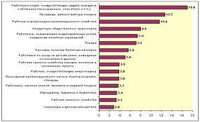 Дипломная работа Государственное регулирование занятости молодежи  Наибольшая потребность в работниках занятых подготовкой информации оформлением документации учетом и обслуживанием отмечалась в оптовой и розничной