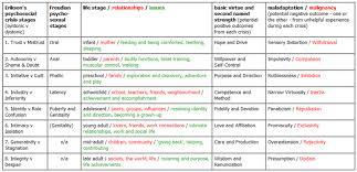 Erik Erikson Eight Stages Chart Erik Erikson 8 Stages Chart