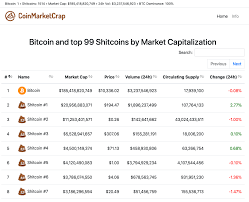 Bitcoin Plus Chart This Coinmarketcap Parody Site Tracks Bitcoins Market Cap