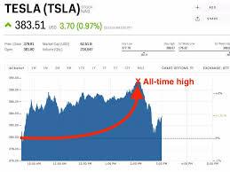 Tesla Share Price History Chart Tesla Hits An All Time High Tsla Markets Insider