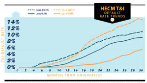 Reverse Mortgage Age Chart Hecm Reverse Mortgages Current Borrowing Limits May Not
