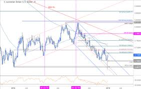 Australian Dollar Weekly Price Outlook Aud Usd Reversal