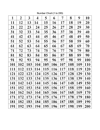 Numbers 100 To 200 Chart Number Chart 1 200 Printable Printable Numbers Number