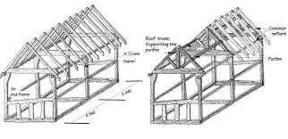 Types of picture framing Nepinetwork Timber Frame Types Course Hero Traditional Timber Framing Brief Introduction