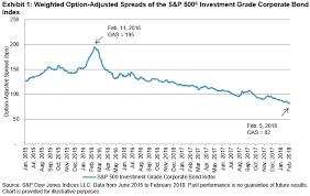 Corporate Bond Spreads Chart As Volatility Returns To Equities Corporate Bond Spreads