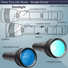 how circuits work howstuffworks the circuit illustration above shows how the circuit of a flashlight works