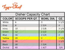 Portion Scoop Size Chart Free Shipping On Tigerchef Set Of 9 Color Coded Dishers 9
