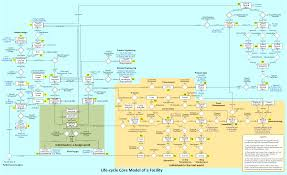 Plant Life Cycle Flow Chart Data Integration