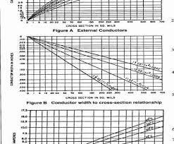 Minimum Wire Gauge Calculator Perfect Wire Gauge Size Chart