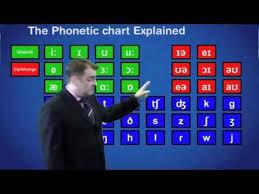 Phonetic Chart Explained 360p Youtube