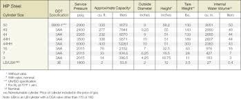 47 Exact Oxygen Tank Capacity Chart