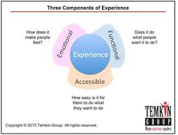 Customer Service Experience Definition Customer Retention And Loyalty I J Golding