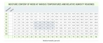 Indoor Relative Humidity Chart Wood Moisture Content Chart Aocuoi Co