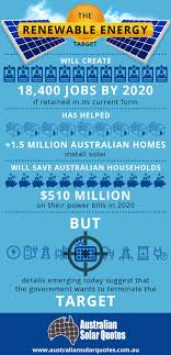 The Australian Renewable Energy Target - Infographic