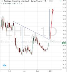 Amarstock Chart Chart Mart Ehl