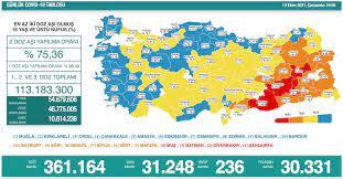 Türkiye'nin 13 Ekim koronavirüs tablosu açıklandı: Bakan Koca'dan 'tedbir'  vurgusu - Yeni Şafak