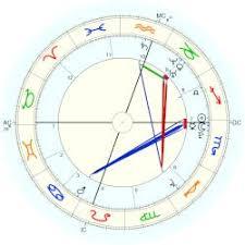 Cyrus Miley Astro Databank