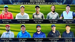 Added by @duckhookgolfers Instagram post The @duckhookgolfers Sunday league  #series 2 standings 2020 after the round at Woodhill Country Club. Rhyan  Jeanson holds a 1 point lead over Terance Richardson after 2