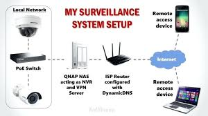 diy wireless home security systems large size of how we built our home security system