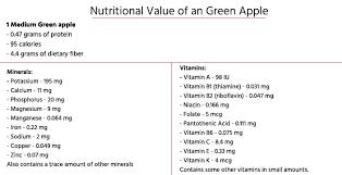 Green Apple Nutrition Chart Top 20 Green Apple Benefits Health Benefits Of Green Apple