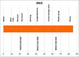 Brix Scale Information Brix Refractive Measurement