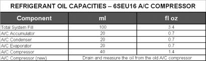 R134a Refrigerant Capacity Chart Toyota Refrigerant Capacity Chart Www Bedowntowndaytona Com