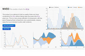 Nvd3 Radar Chart Big Data Visualization Tools Archives