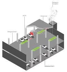 Jet Fan Ventilation Design Car Park Smoke Control Naffco Smoke Management