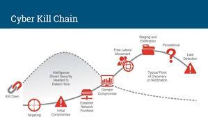 Cyber Kill Chain Breaking The Cyber Kill Chain