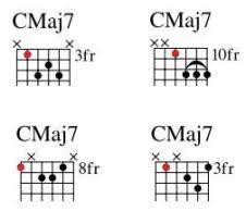Major 7 Chords Guitar Chart The Definitive Jazz Guitar Chord Chart For Beginners