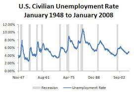 Charting Economic Time Series With Shaded Recessions