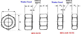 Nut Dimension Chart Hex Nut Jam Nut Heavy Hex Nut Dimensions
