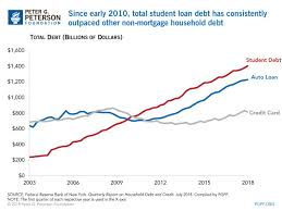 Student Debt Continues To Rise