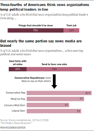 Media Bias Chart 2016 Trust And Accuracy Of American News Organizations Pew
