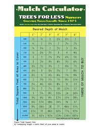 Mulch Calculator Chart Free Download Mulch Calculator Image Search Results 612x792