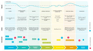User Journey Chart Ngdata How To Create A Customer Journey Map With Free